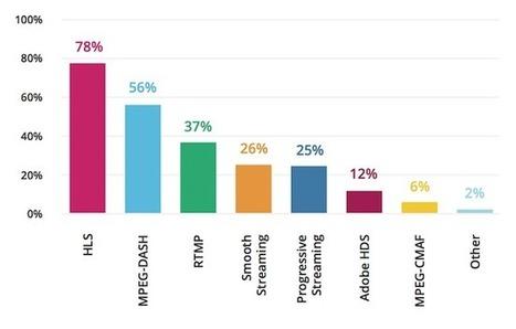 Bitmovin Survey: HLS Still Dominates, but DASH