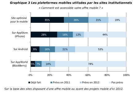 Etudier le marché de son application mobile « etourisme.info | mlearn | Scoop.it