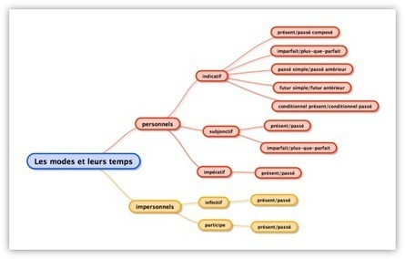 Concept Mapping Tools | scatol8® | Scoop.it