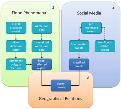 Integrating Geo-Data with Social Media Improves Situational Awareness During Disasters | Situational Awareness | Scoop.it