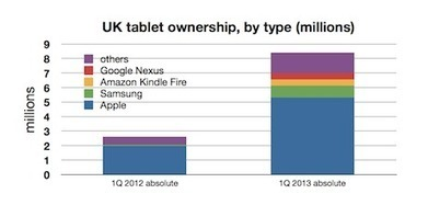 YouGov and iPads: when 'market share' doesn't tell the whole story | Literacy in the algorithmic medium | Scoop.it