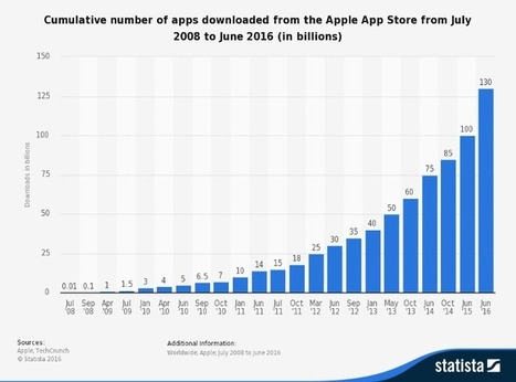 App Coins and the dawn of the Decentralized Business Model – Stories From Coinbase – Medium | Crowd Sourcing, crowdfunding etc | Scoop.it