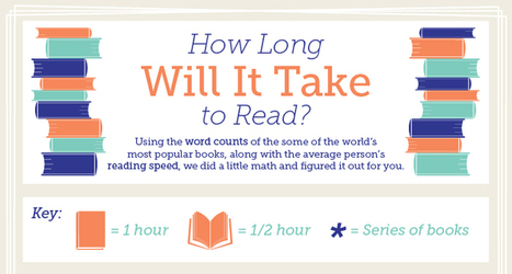 INFOGRAPHIC: How Long Does It Take to Read Popular Books? | Digital information and public libraries | Scoop.it