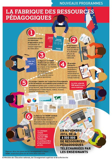 La fabrique des ressources pédagogiques [Infographie] | Usage Numérique Université | Scoop.it