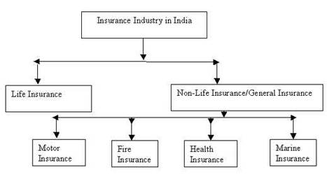 Rise And Fall Of Insurance Sector In India Hi
