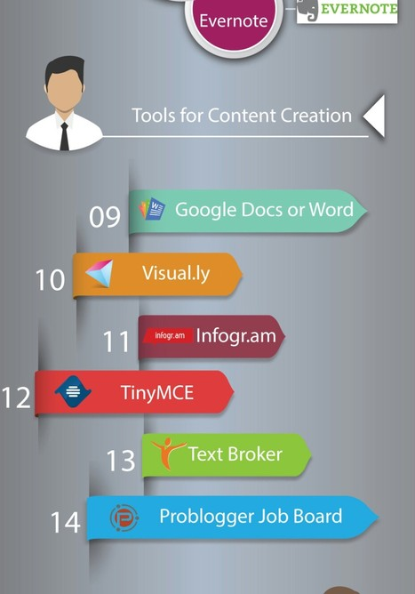 24 Content Marketing Tools from Discovery to Delivery | geeky and fun social media news | Scoop.it