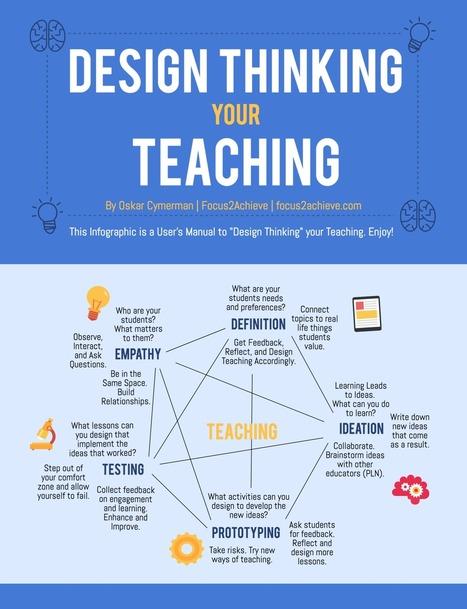 Design thinking in igeneration 21st century education pedagogy the users manual to design thinking your teaching infographic via oskar cymerman fandeluxe Choice Image