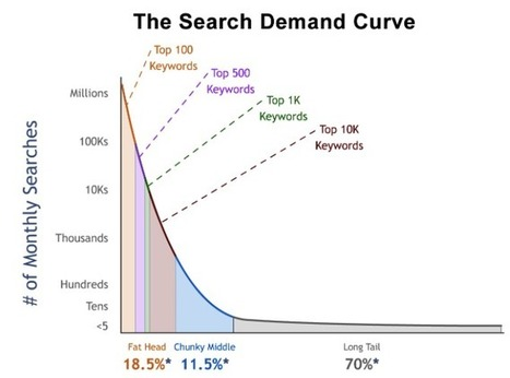 A Step-by-Step Guide to Dominating Any Keyword You Choose | SEO 101 for Marketers | Scoop.it