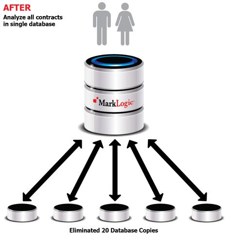 Financial Services | MarkLogic | MarkLogic - Enterprise NoSQL Database | Scoop.it