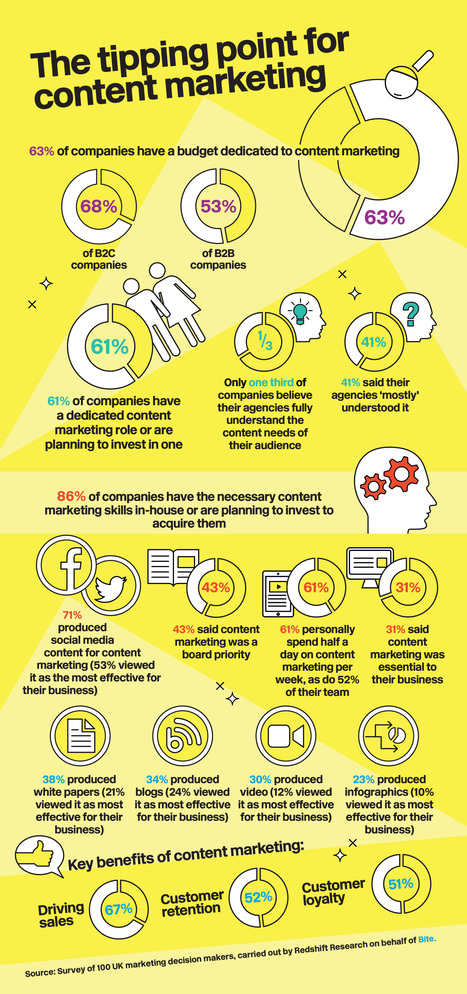 Only 28% Brands Can Measure Content Marketing ROI | Designing  service | Scoop.it