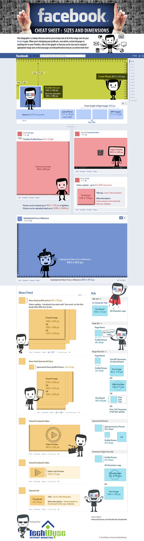 Facebook Cheat Sheet: Image Size and Dimensions | HTML5 CSS3 | Scoop.it
