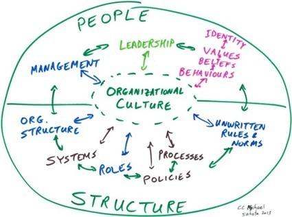 Enterprise Agility Through Culture | Developing Apps | Scoop.it