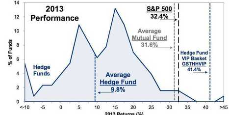 Hedge Funds Got Totally Smoked In 2013 | Let's Talk Finance | Scoop.it