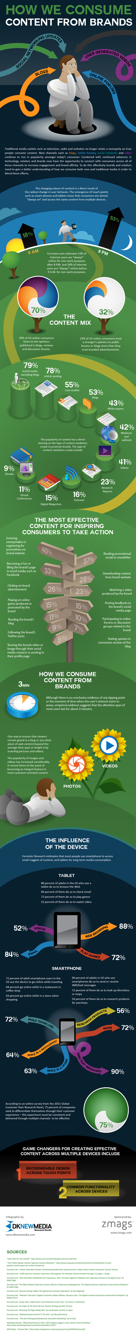 Infographic: How We Consume Content From Brands - Zmags | digitaluz | Scoop.it