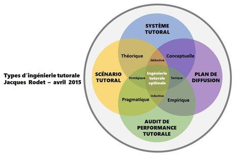 Blog de t@d: Les différents types d'ingénierie tutorale. Par Jacques Rodet | tad | Scoop.it