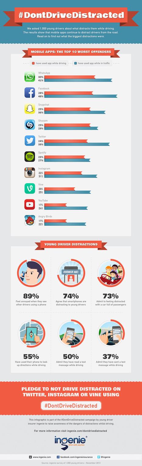 Las APPs más peligrosas al volante #infografia #infographic #software | infografiando | Scoop.it