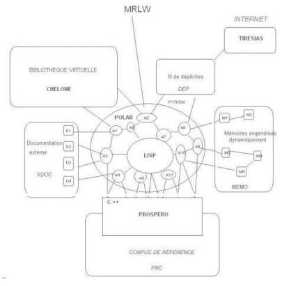 Marlowe : Vers un générateur d'expériences de pensée sur des dossiers #complexes | #DH #AI #agents | e-Xploration | Scoop.it