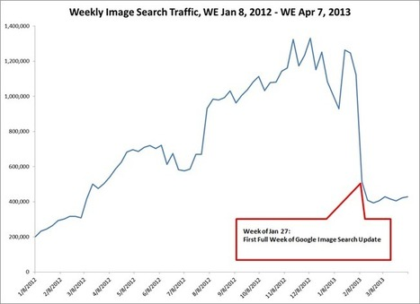 How Google's Image Search Update Killed Image SEO | Define Media Group | Life Coach Mentoring | Scoop.it