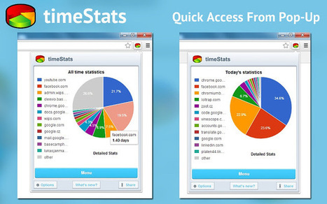 timeStats -raise awareness of time spend on particular web pages. | technologies | Scoop.it