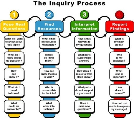 Inquiry-Based Learning Design | Transformative Digital Learning Design | Scoop.it