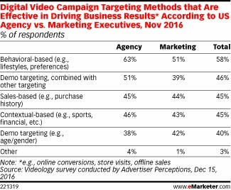 Taking Video Ad Targeting Beyond Demographics - eMarketer | Integrated Brand Communications | Scoop.it