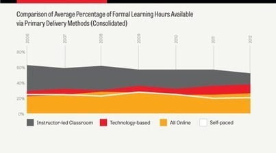 Workplace Learning Remains a Key Organizational Investment | Organizational Learning and Development | Scoop.it