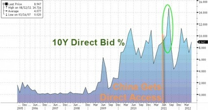 #China Can Now #Monetize #US #Debt Directly | ZeroHedge | Commodities, Resource and Freedom | Scoop.it