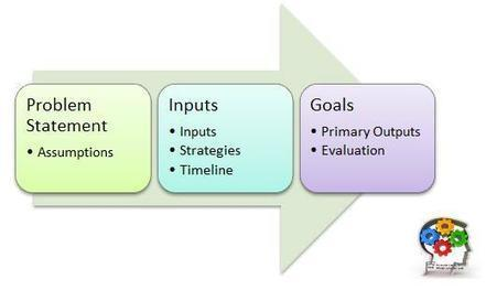 Logic Model Canvas: Building Strategic Alignment | Thinking Clearly and Analytically | Scoop.it