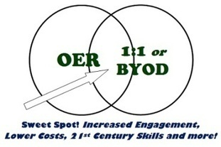 Combining 1:1 and OER is an Educational Game Changer   Technology-supported classrooms   Scoop.it