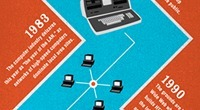 Infographic: The History of Networks | omnia mea mecum fero | Scoop.it