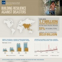 Building Resilience Against Disasters | Visual.ly | Climate Resilience | Scoop.it