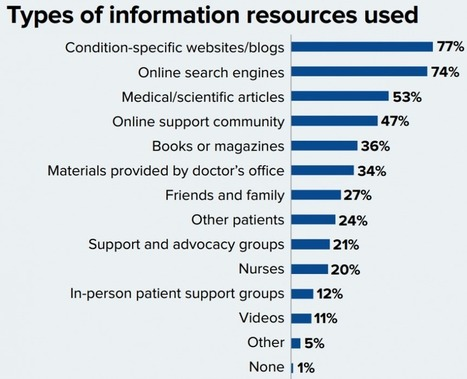 82% of patients use social for research or support | Social Media and Healthcare | Scoop.it