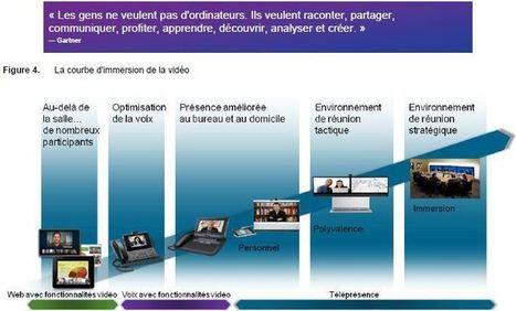 De la technologie aux Talents, le cercle vertueux du travail collaboratif | Management du changement et de l'innovation | Scoop.it