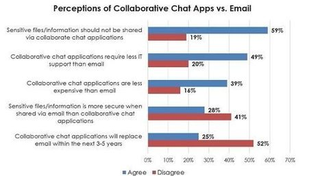 Chat Apps Are Exploding, But Email Remains King | SocialMoMojo Web | Scoop.it