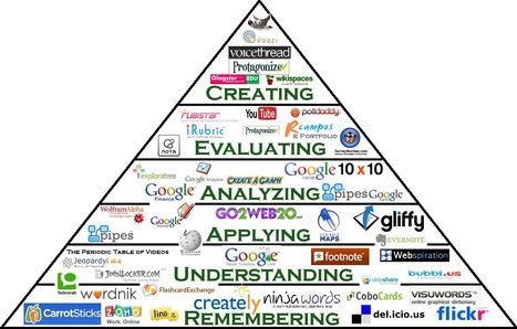 Interactive Bloom's Digital Taxonomy Pyramid | Educational Tech in Janesville | Scoop.it