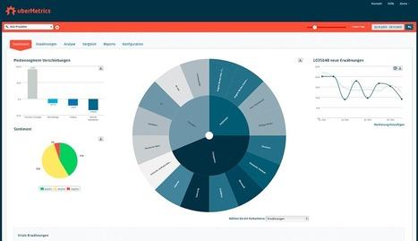 Die besten Social-Media-Tools aus Deutschland - some.io | Social Media Monitoring | Scoop.it