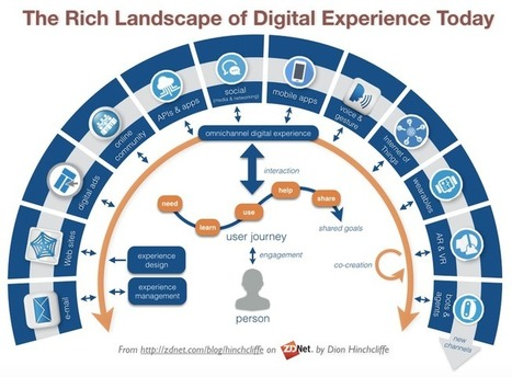 The bar for digital experience is rising in exponential times   ZDNet   Information Technology & Social Media News   Scoop.it