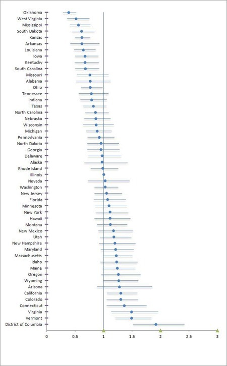 Cardiovascular Health among Adult Americans - state by state - Only 3.3% ideal | Heart and Vascular Health | Scoop.it
