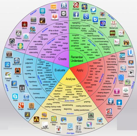 Taxonomía de Bloom adaptada a Mobile Learning | Sinapsisele 3.0 | Scoop.it