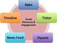7 Ways To Play Facebook's New Social Feedback Loop | Business Wales - Socially Speaking | Scoop.it