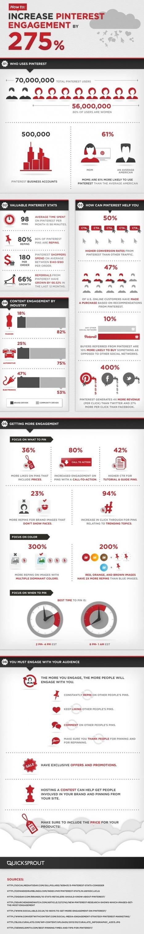 Comment Augmenter votre Engagement Pinterest par 275% ? | Emarketinglicious | Ecrire Web | Scoop.it