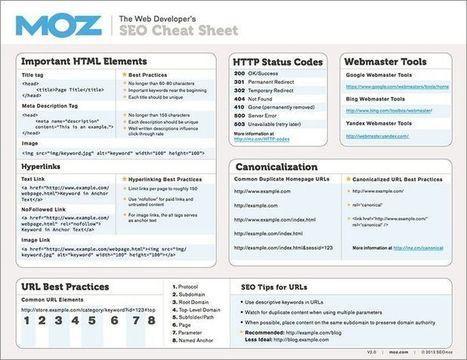 The Web Developer's SEO Cheat Sheet 2.0 | Social Media 3.0 | Scoop.it