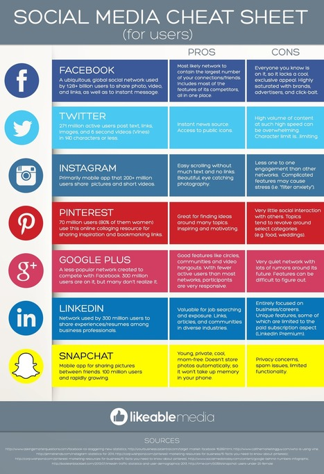 Facebook, Twitter, Instagram, Pinterest, Snapchat – Social Media Cheat Sheet [INFOGRAPHIC] - AllTwitter | creating infographics for promotion | Scoop.it