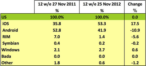 Android US market share continues to decline, Apple hits record high   Anything Mobile   Scoop.it