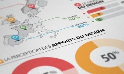 Infographie: 6 étapes pour la réaliser | Outils Web 2.0 en classe | Scoop.it