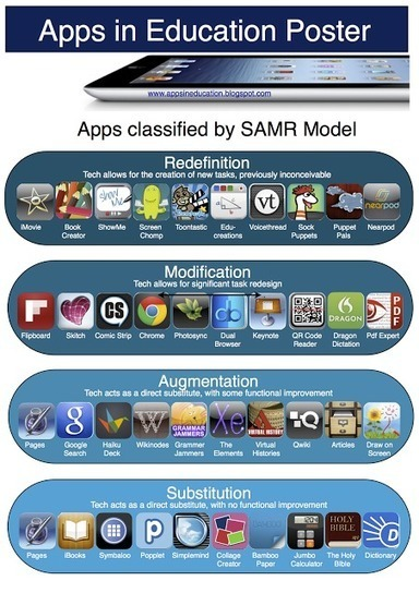 Apps in Education: SAMR Model Apps Poster | Being Online | Scoop.it
