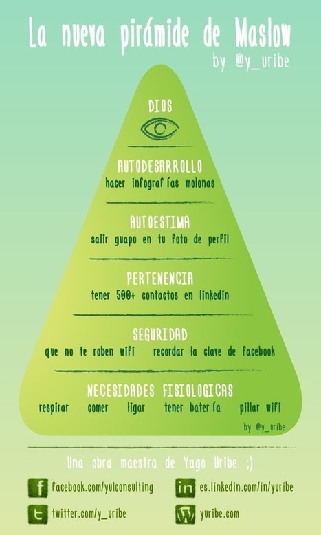La nueva pirámide de Maslow #infografia #infographic | Graciela Bertancud | Scoop.it