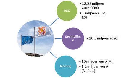 2013-09-27 Limburg maakt zich sterk - provincie Limburg | Limburg klimaatneutraal | Scoop.it