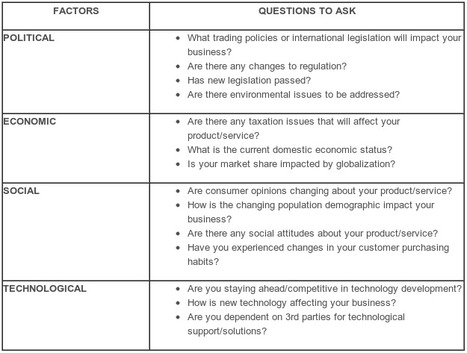 Pest Analysis Sample Questions Image Gallery - Hcpr