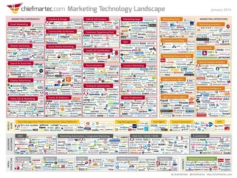 The Content Marketing Ecosystem Is at a Crossroads | Online Social Media Tools | Scoop.it